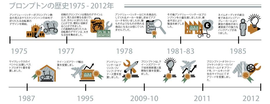 img_chronology